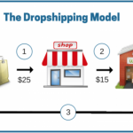 drop-shipping-business-model